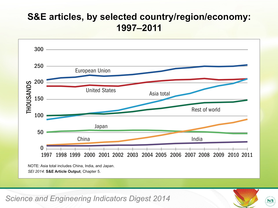 Science and Engineering article figures
