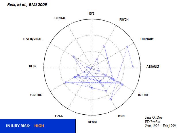 Reis et al BMJ data Isaac Kohane