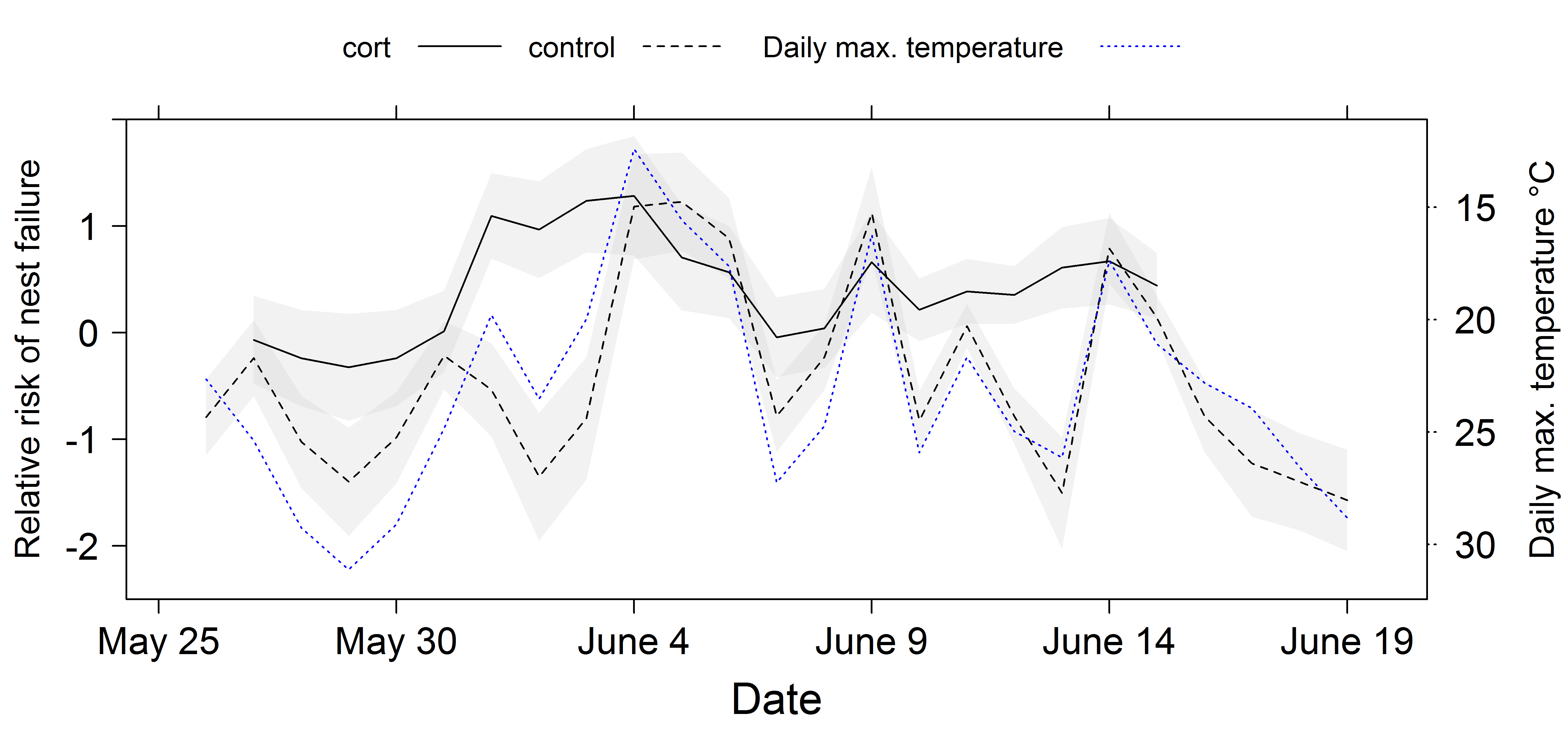Temperature and brood mortality