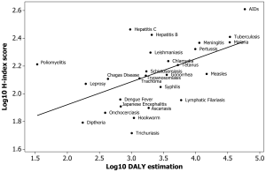 A  correlation exists between the DALY of a disease and the H-index of the pathogen(s) that cause it. Neglected diseases fall below the line. From: https://journals.plos.org/plosone/article?id=10.1371/journal.pone.0019558