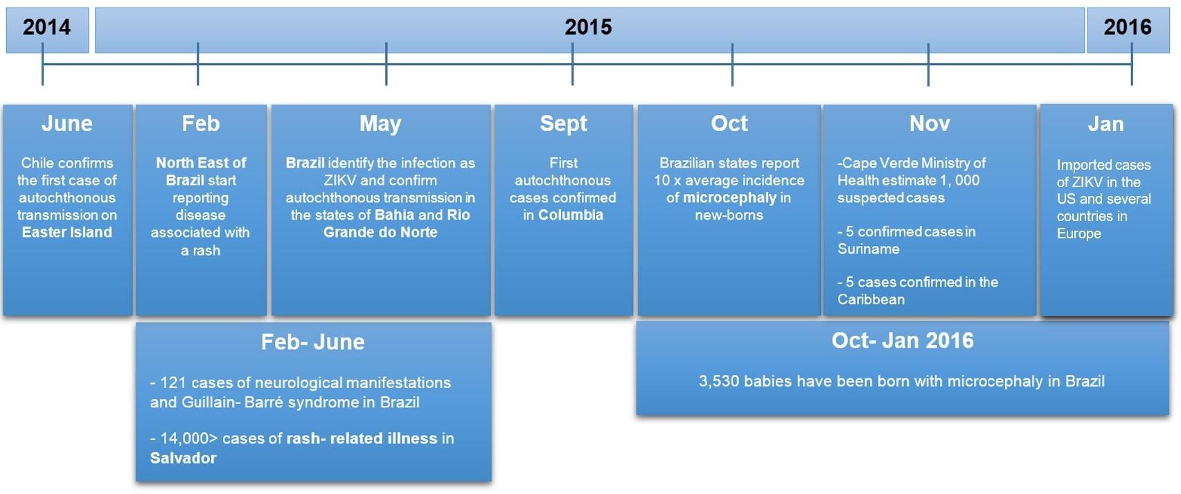 ZIKV summary timeline (Vera Unwin)