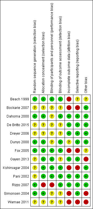 Risk of bias table