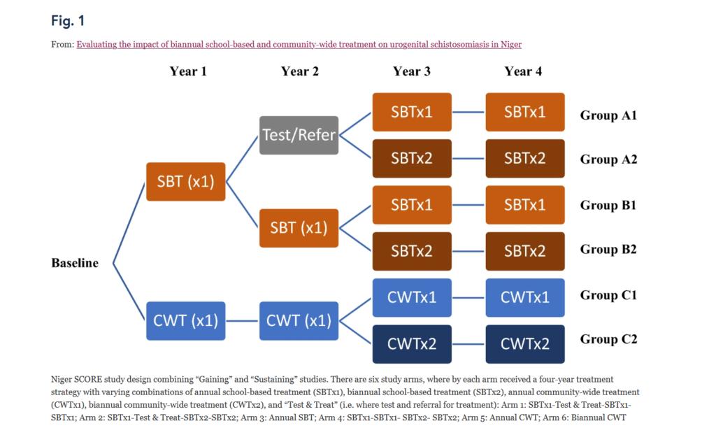Study design from Phillips et al 2020 https://0-parasitesandvectors-biomedcentral-com.brum.beds.ac.uk/articles/10.1186/s13071-020-04411-9