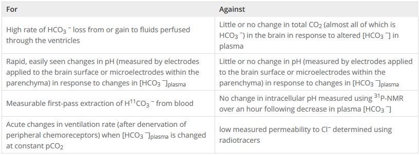 Summary of evidence that has been used to support or oppose rapid transport of HCO3 following changes in [HCO3 ]plasma at constant pCO2) Based on this re-examination of all the evidence we argue that bicarbonate transport is slow, comparable to that of other ions, but nevertheless it is still fast enough to be the major determinant of bicarbonate concentration in the brain.