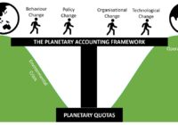 Planetary Accounting – a platform for change