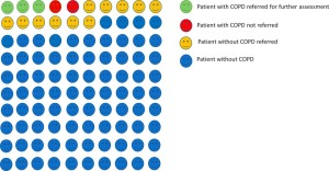 Screening test accuracy of COPD risk score