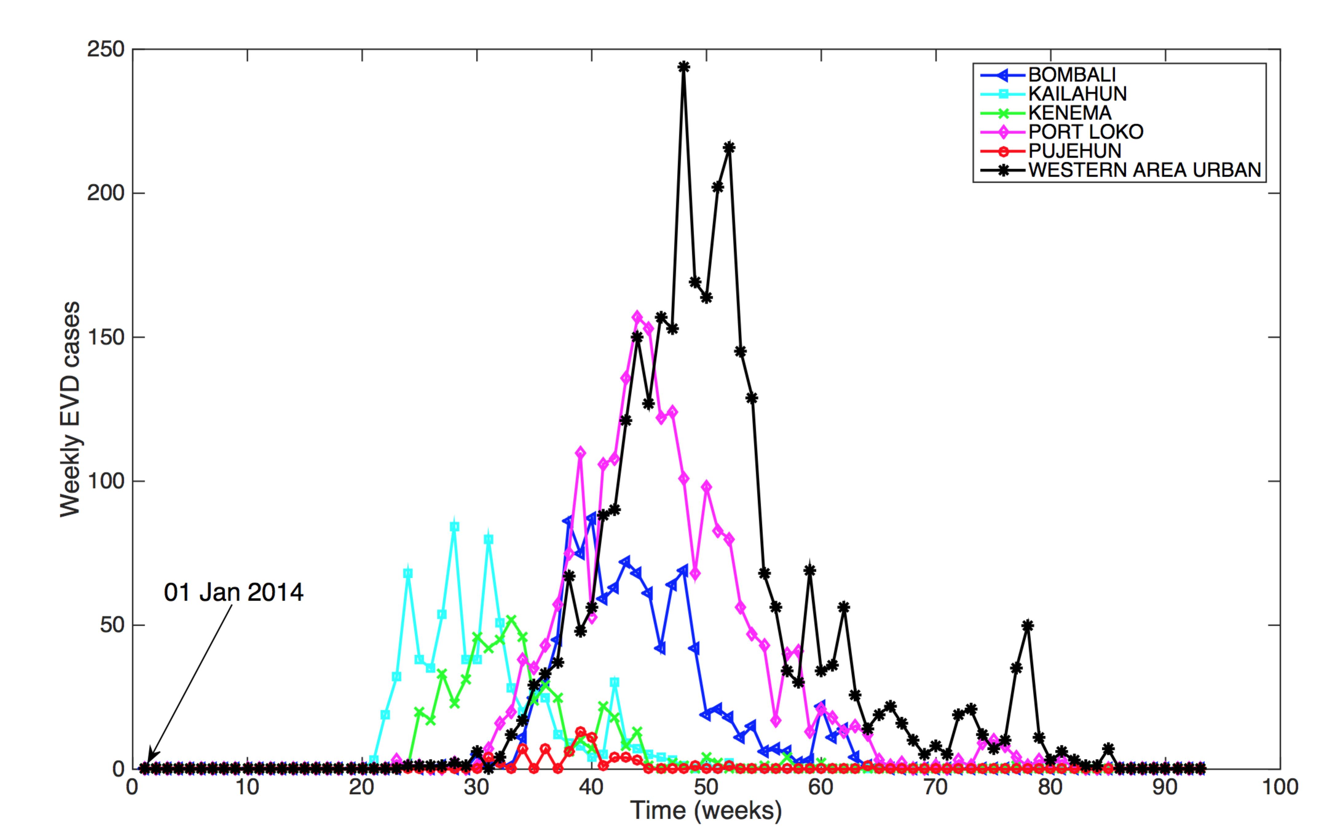 The temporal progression of the Ebola epidemic in representative districts of Sierra Leone