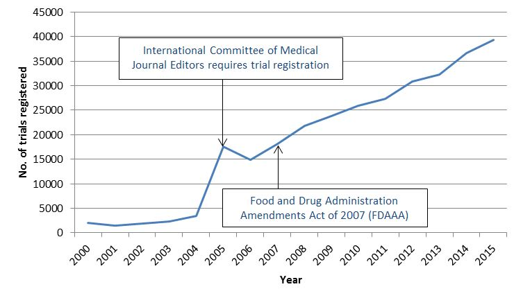 Uptake of trial registration year-on-year since 2000