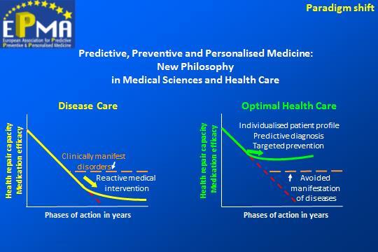 "Paradigm shift from ""reactive"" to ""predictive, preventive and personalised medicine"""