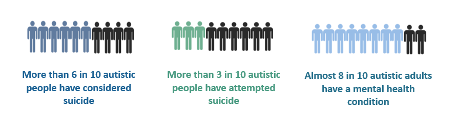 More than 6 in 10 autistic people have considered suicide, more than 3 in 10 autistic people have attempted suicide, and almost 8 in 10 autistic adults have a mental health condition